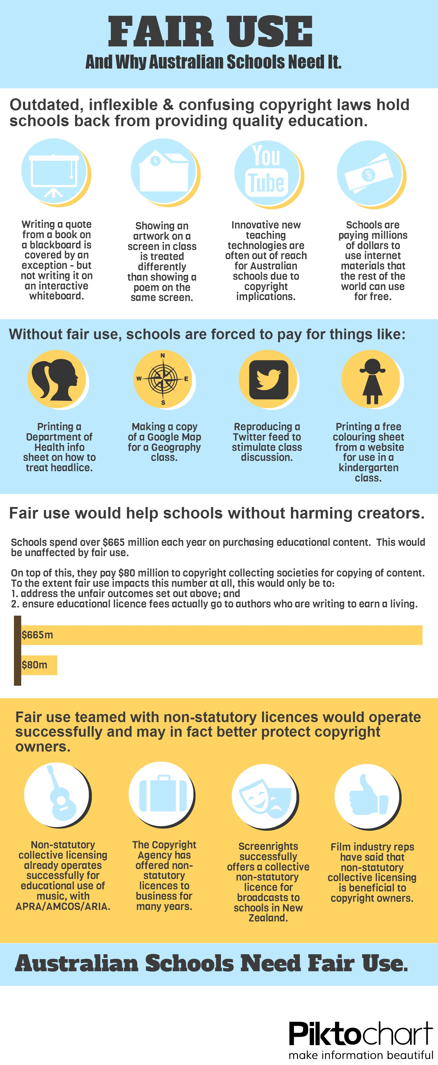 Fair use infographic
