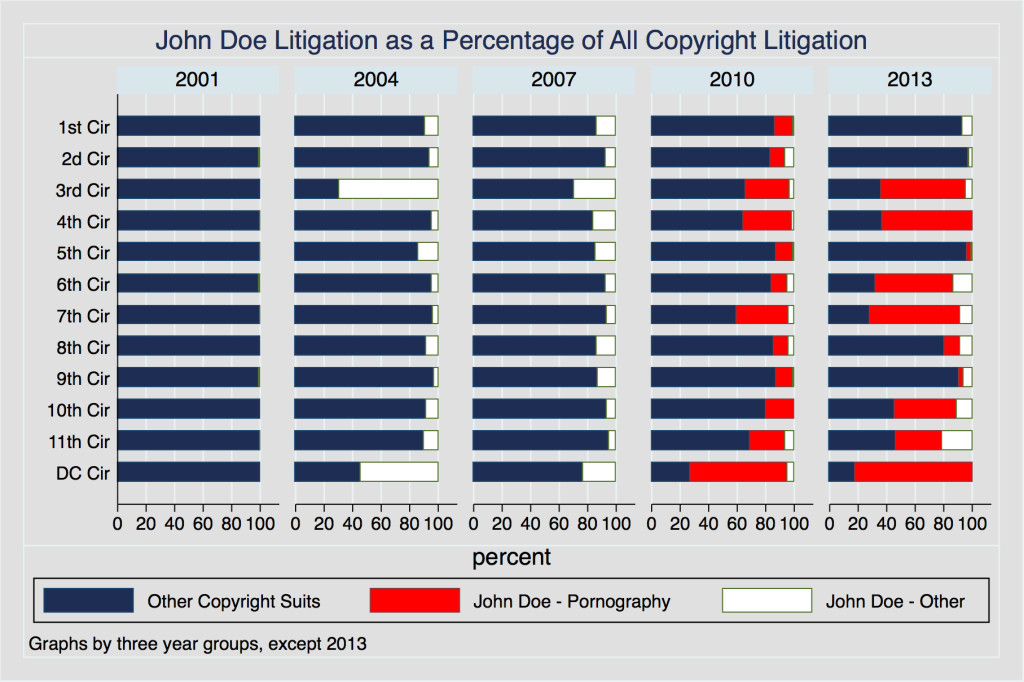 John Doe as a Percentage of all copyright litigation