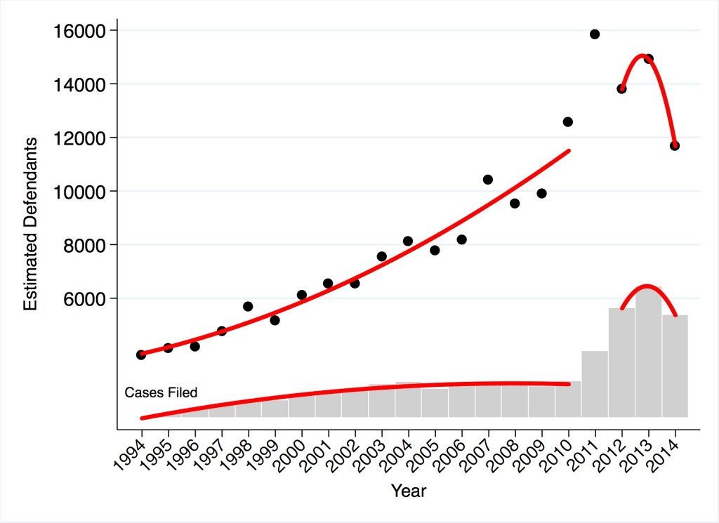 Patent Cases Filed and Estimated Number of Defendants, 1994—2014