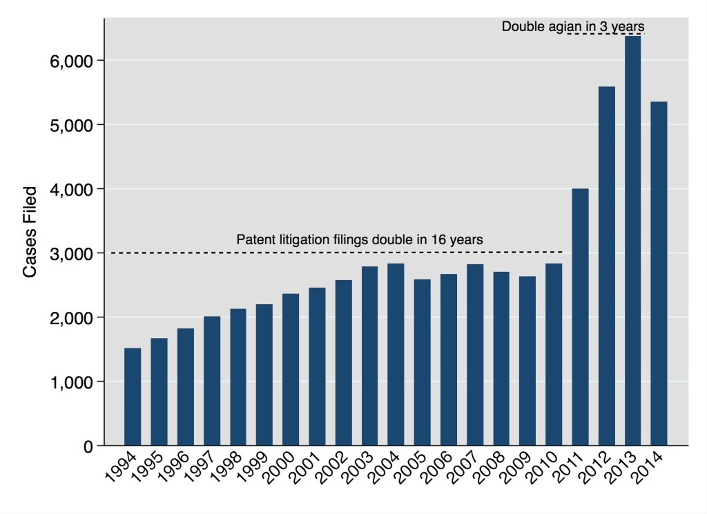 US Patent Litigation Filings, 1994–2014